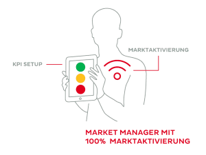 360° Market Manager