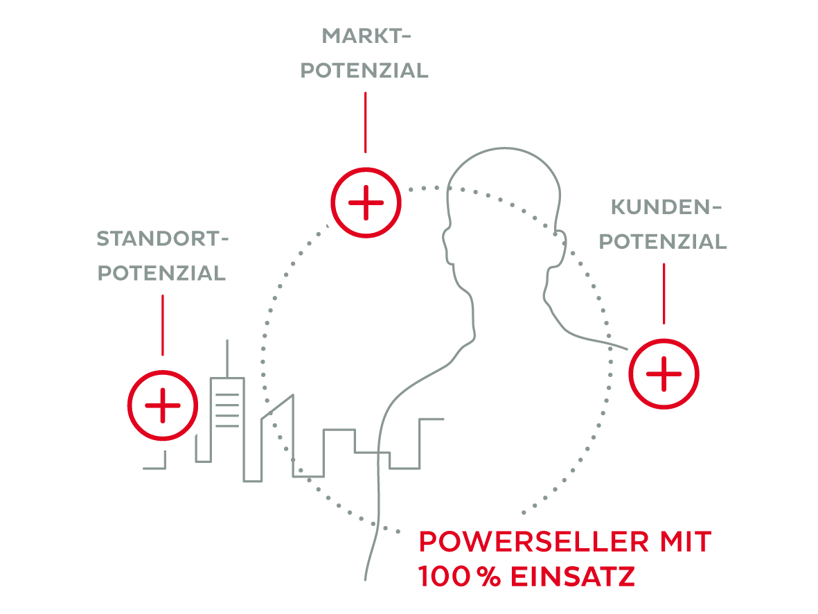 PowerSelling, Sales Promotion, PowerSeller
